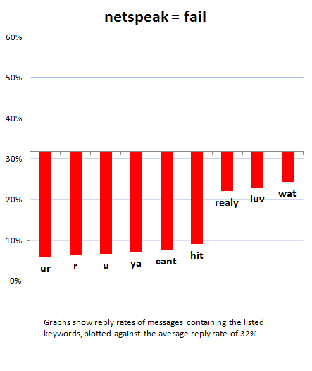netspeak-chart.png